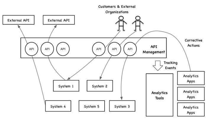 api driven analytics