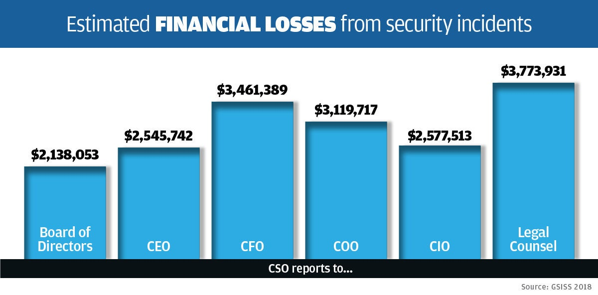 cso estimated financial losses from security incidents chart