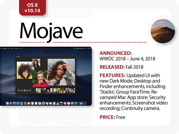 Evolution of Mac OS X v10.14 Mojave