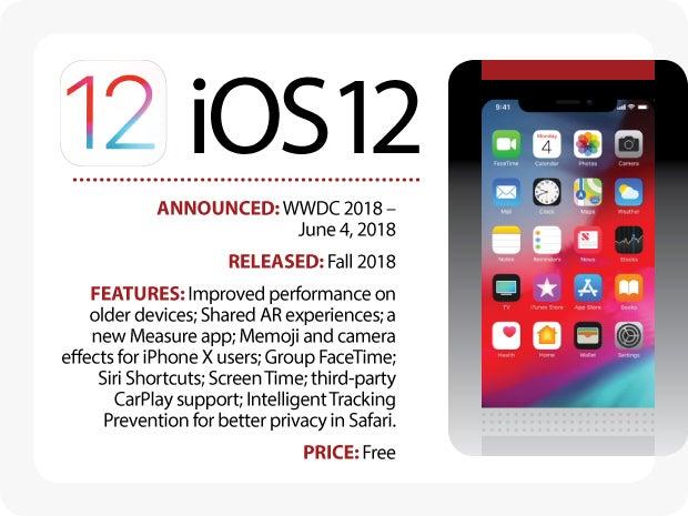Evolution of iOS: iOS 12