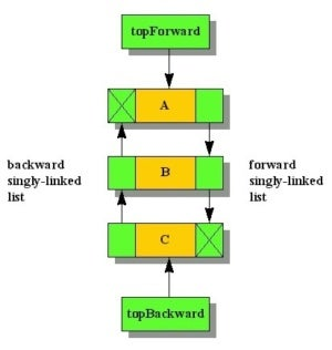 Traversing a doubly linked list in Java.