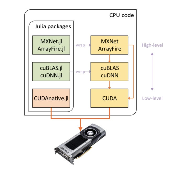 julia gpu packages
