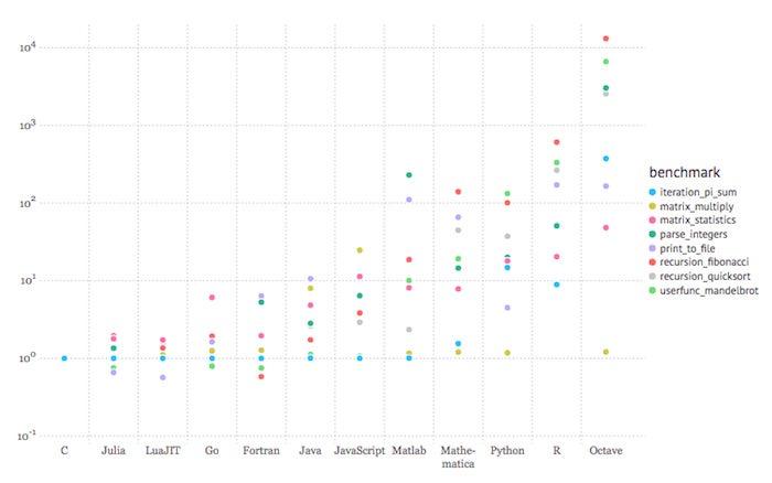 julia performance comparison