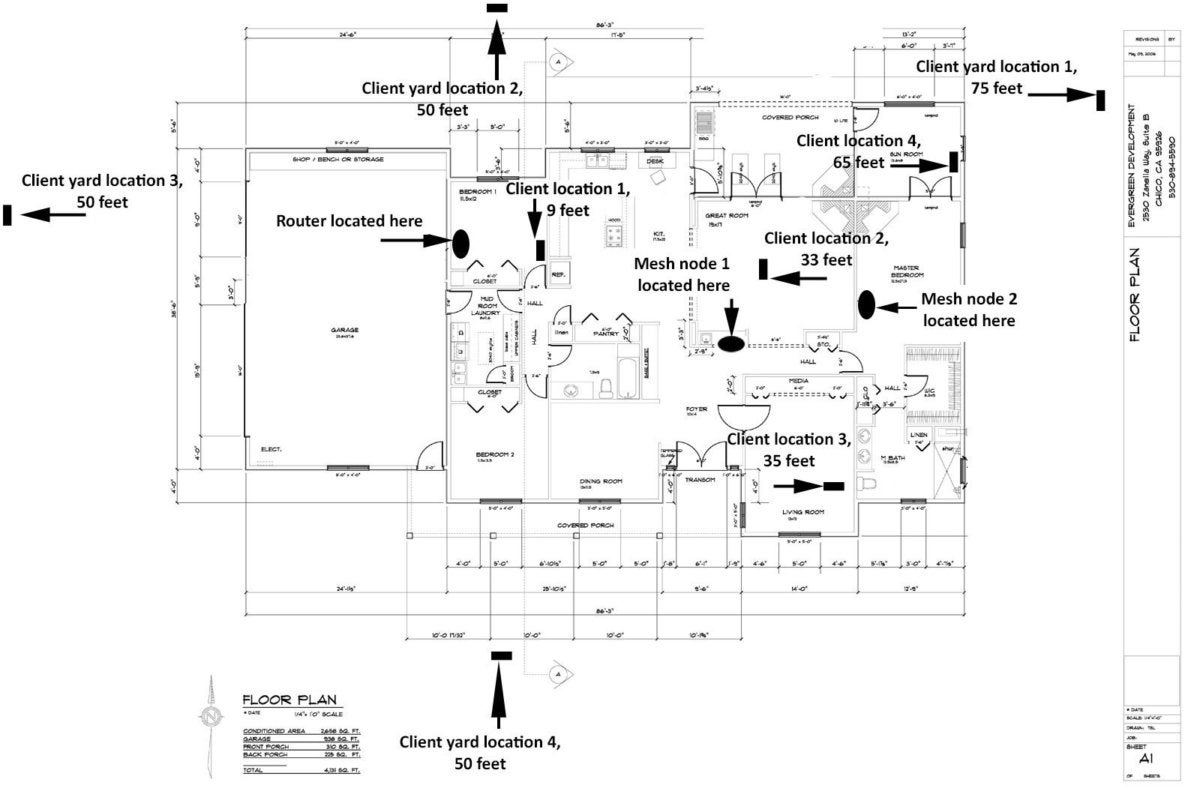 mesh router testing map