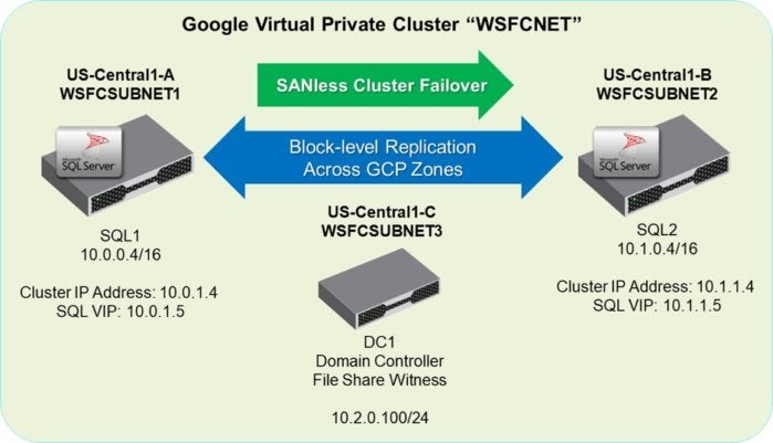 san less failover cluster architecture