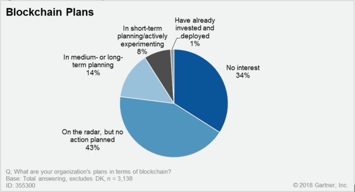 Gartner blockchain adoption