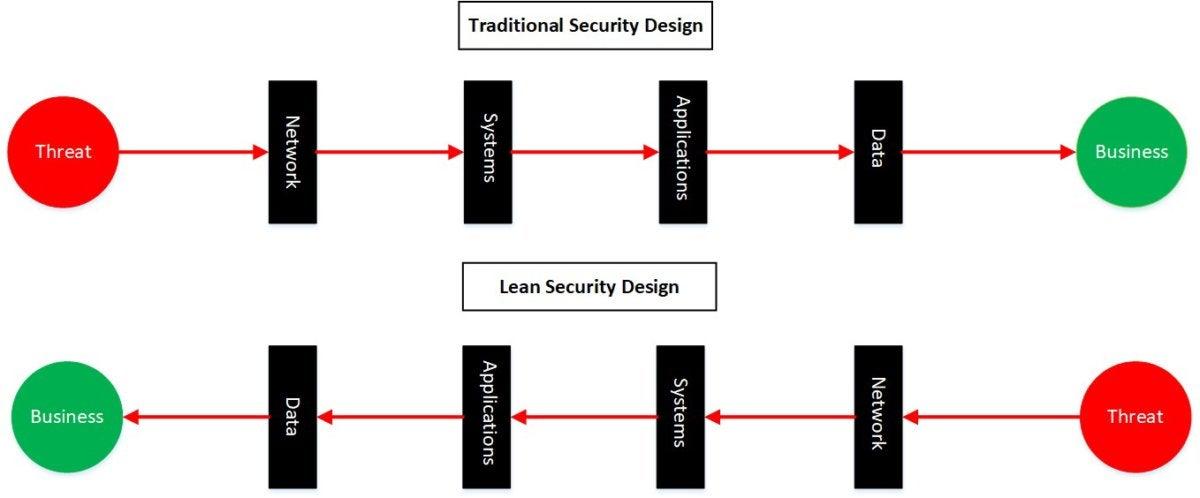 securitiy design