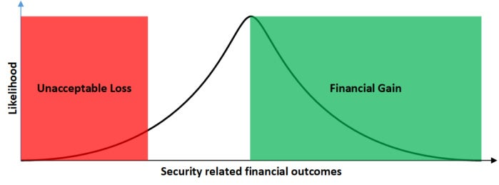 security related financial outcomes