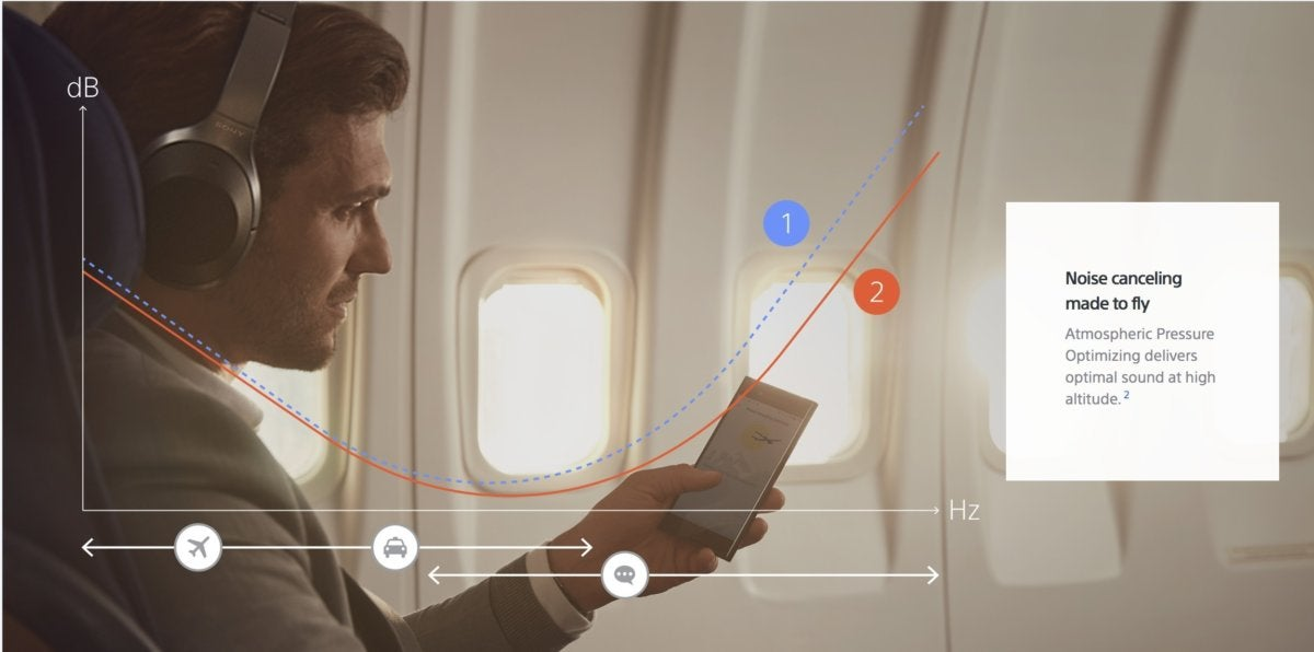 Active noise cancelling technology works wonders in high-noise environments like planes and trains.
