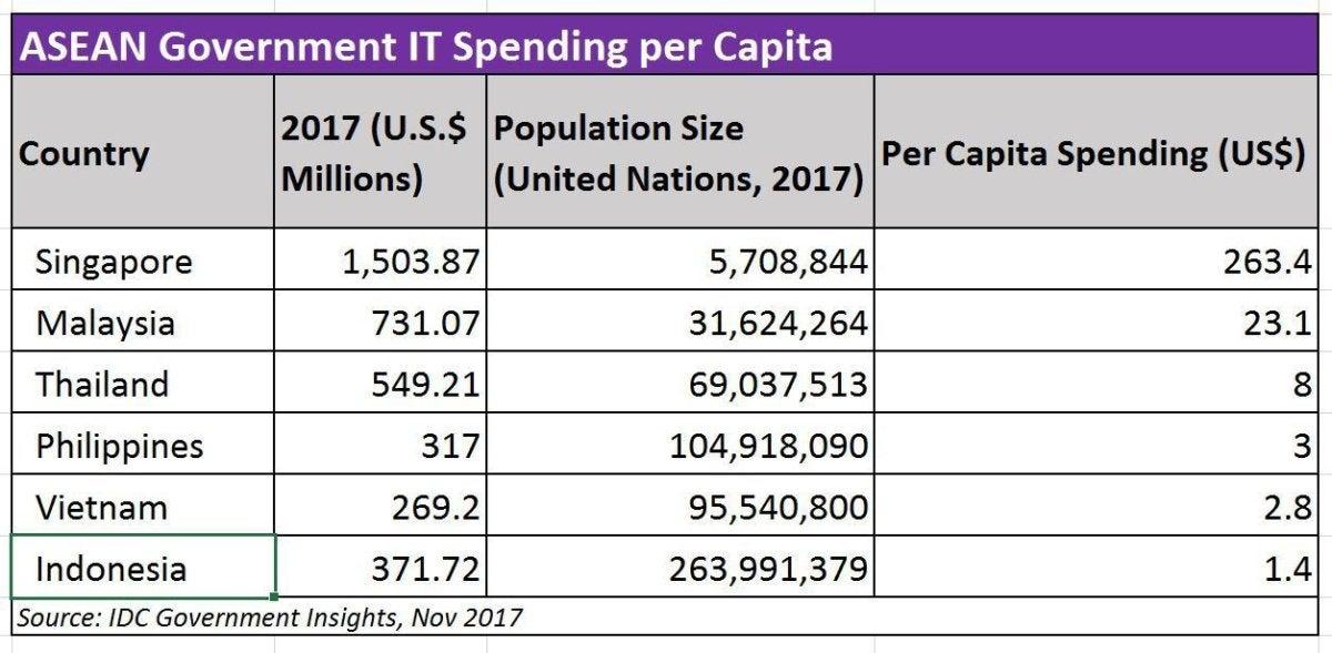 asean spending chart
