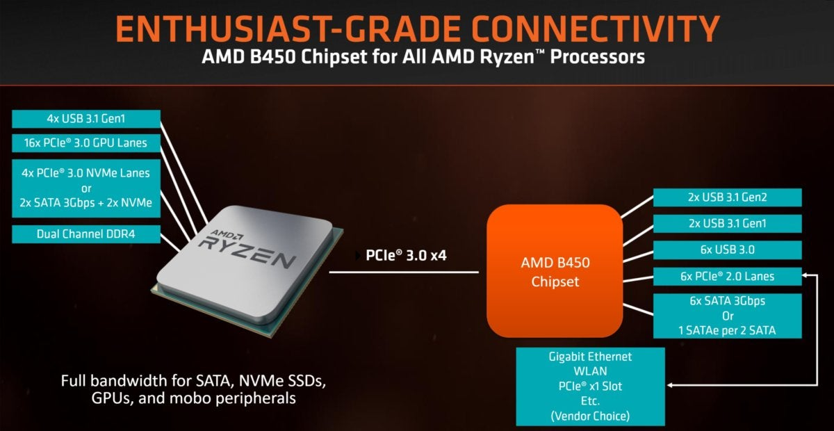 AMD brings overclocking to the masses with its Ryzen B450 chipset