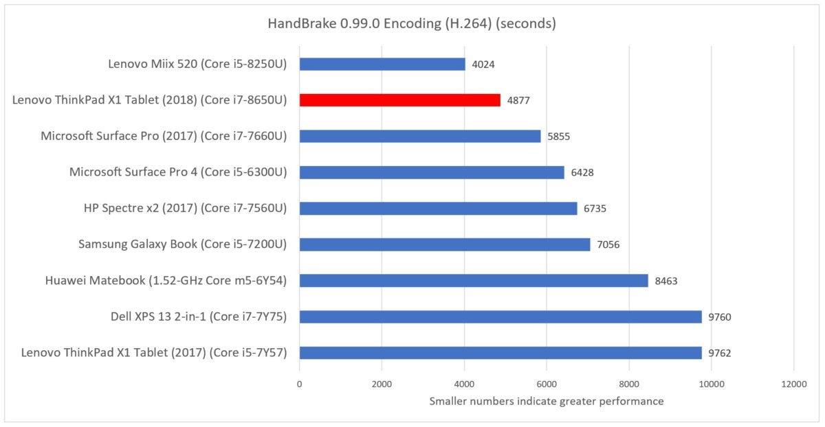 Lenovo X1 Tablet 2018 handbrake