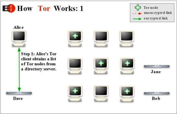 how tor works 1