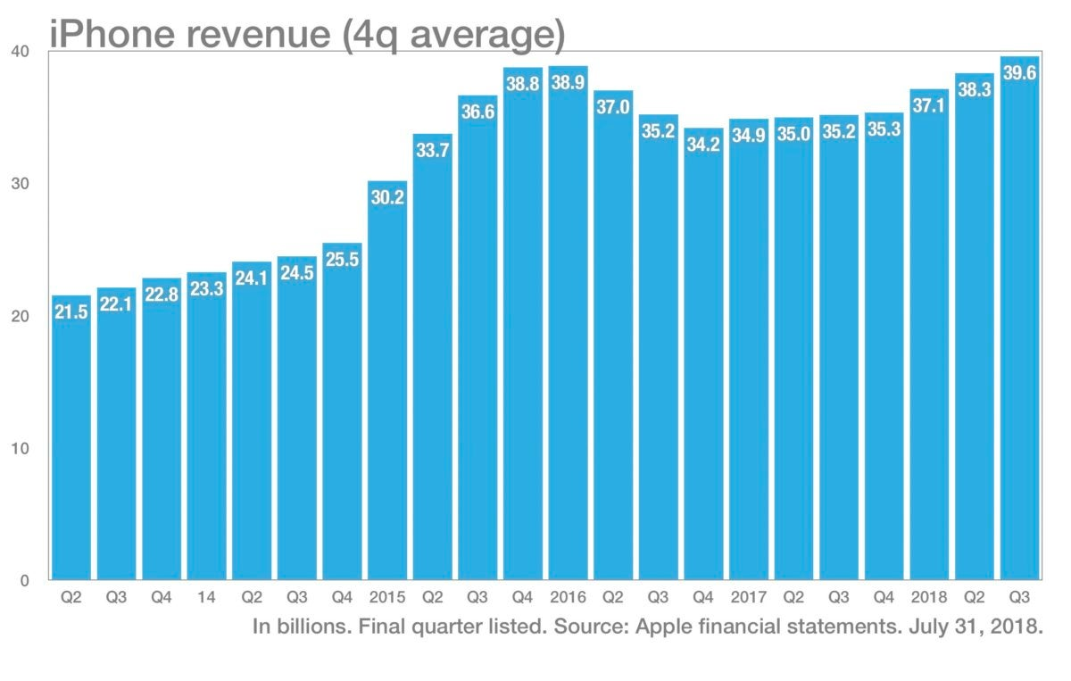 Chart of iPhone Revenue