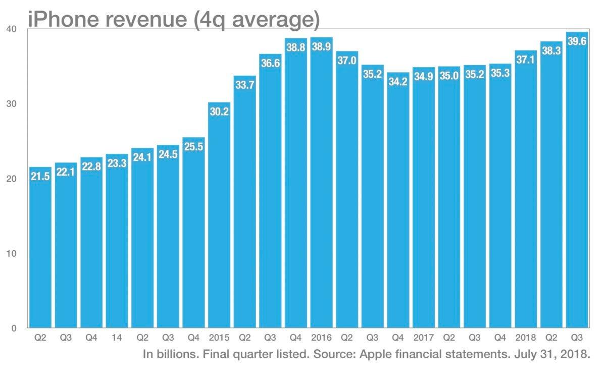 Chart of iPhone Revenue