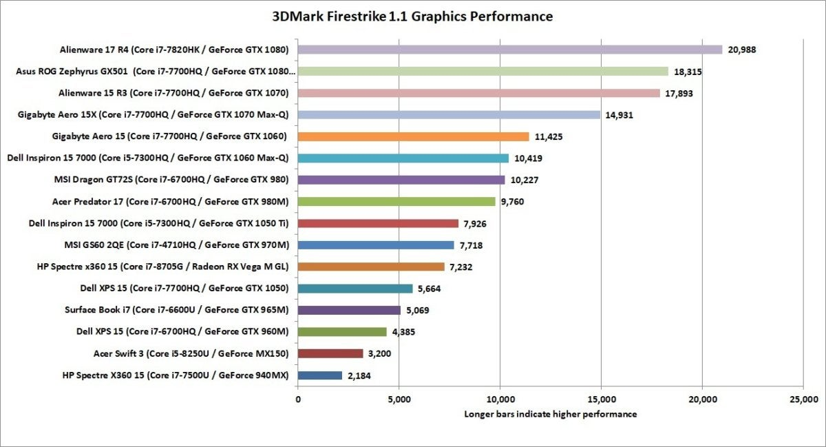 Best laptop GPU for gaming