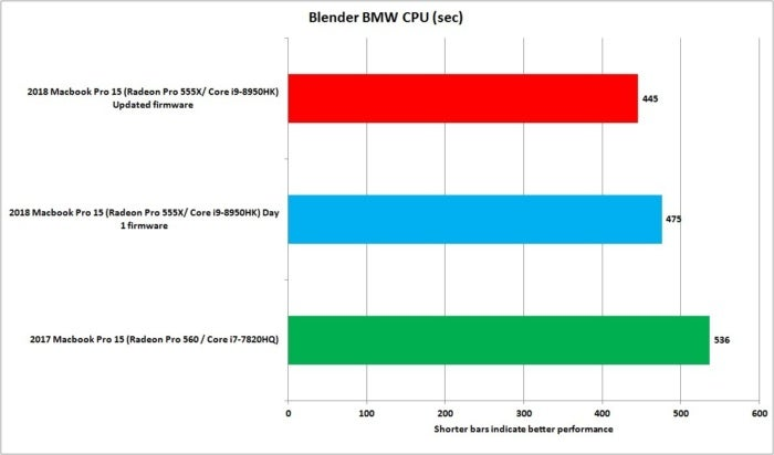 macbook pro 2018 blender bmw cpu