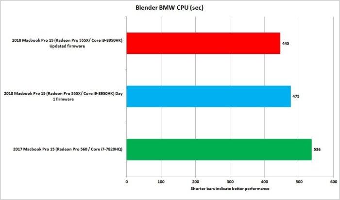 macbook pro 2018 blender bmw cpu