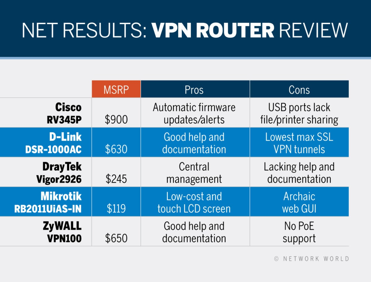 REVIEW: Best VPN routers for small business | Network World
