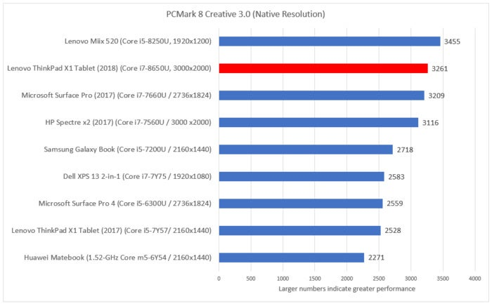pcmark creative Lenovo ThinkPad x1 tablet 2018