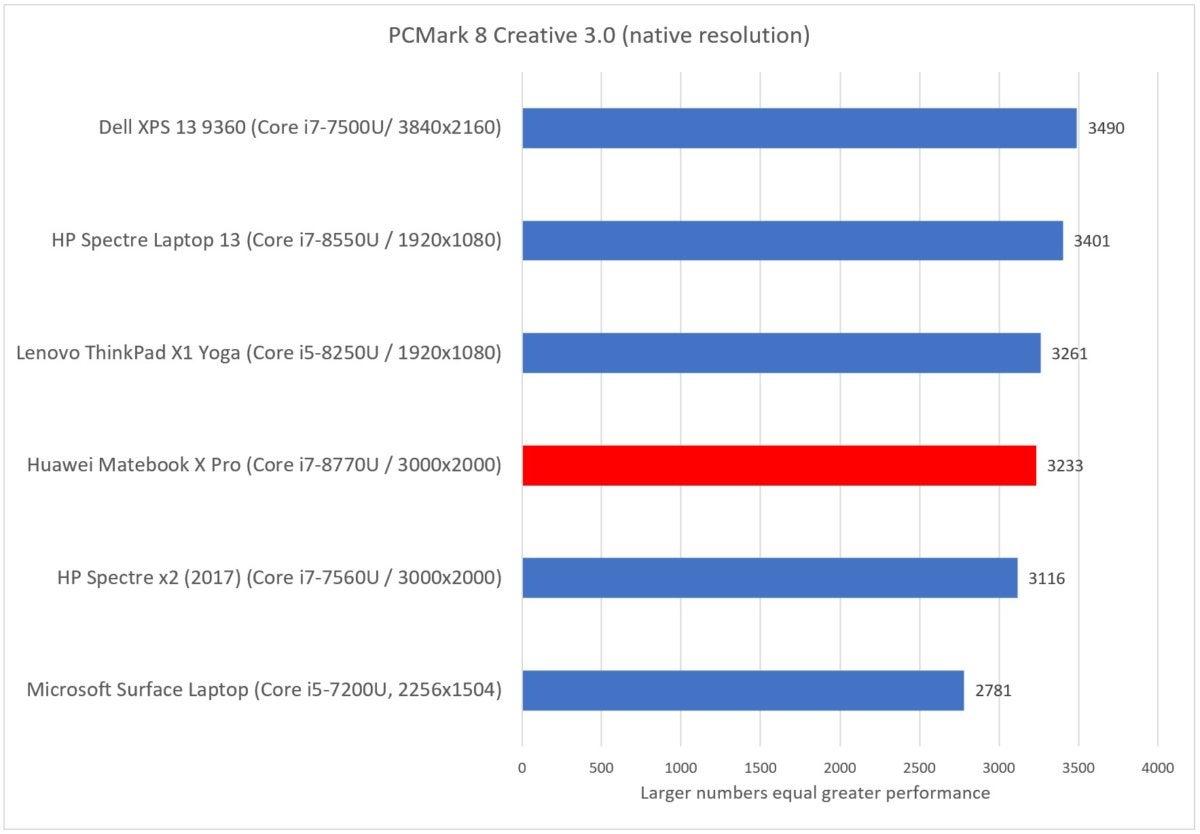 Huawei Matebook X Pro review: A few cut corners diminish this