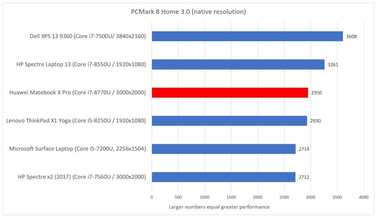 Huawei Matebook X Pro pcmark home