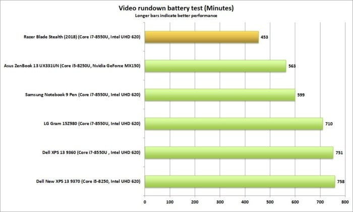 razer blade stealth battery life2