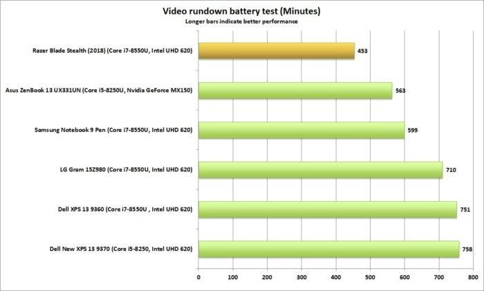 razer blade stealth battery life2