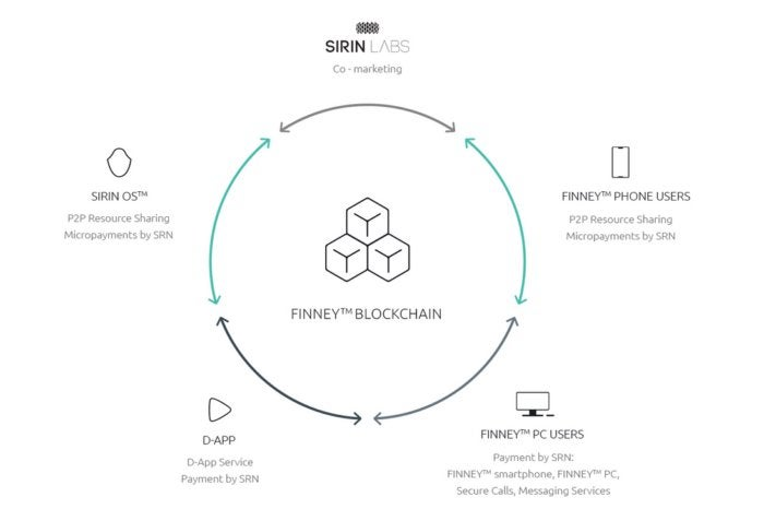 Sirin Labs blockchain smartphone