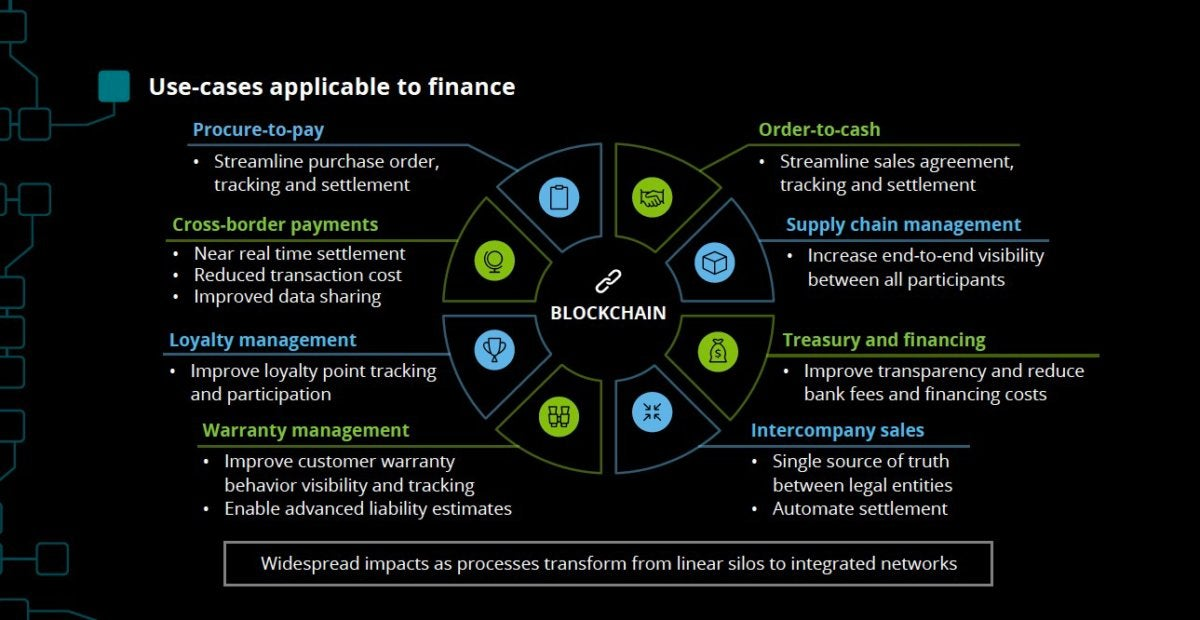 Finance blockchain