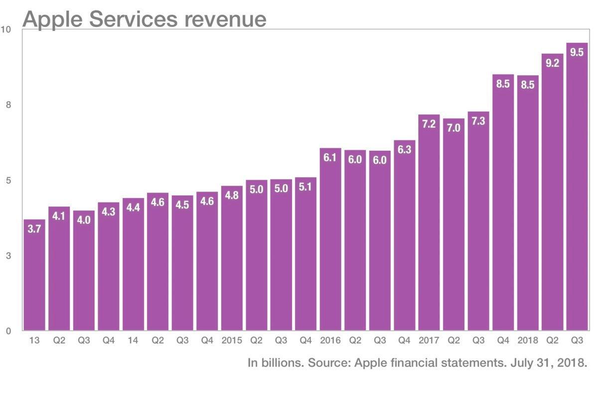 Apple Services revenue chart