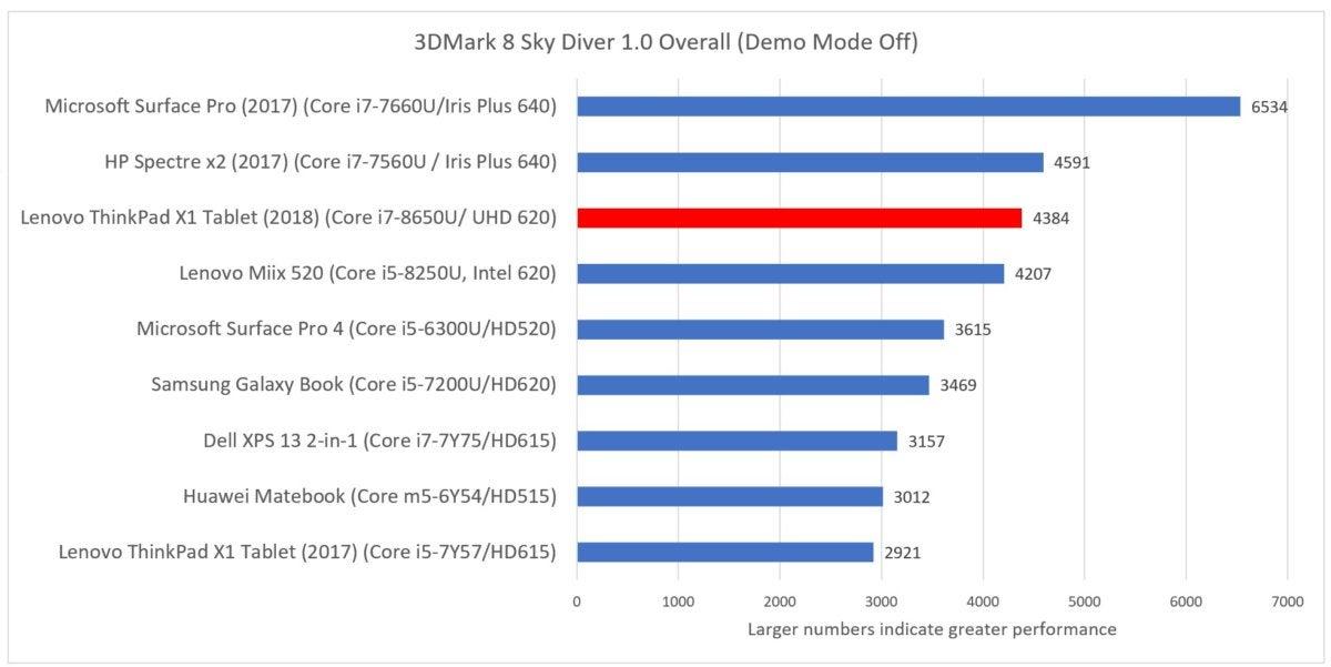 Lenovo X1 Tablet 2018 sky diver