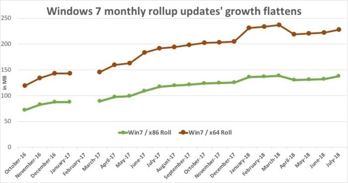 win7 rollup growth rate