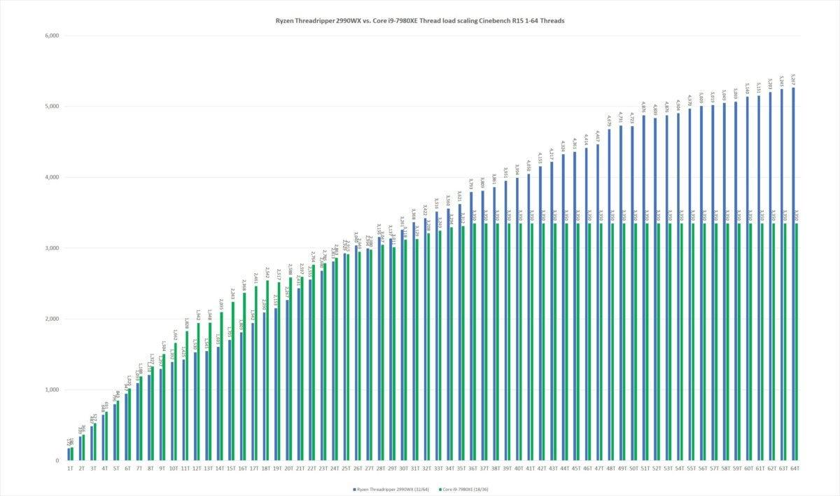 18 ryzen threadripper 2990wx cinebench thread scaling