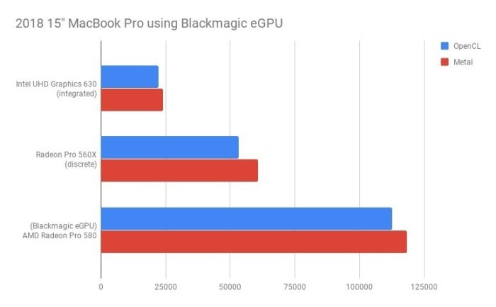 2018 15 macbook pro using blackmagic egpu