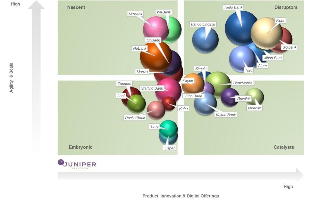 Disruptive banking Fintech
