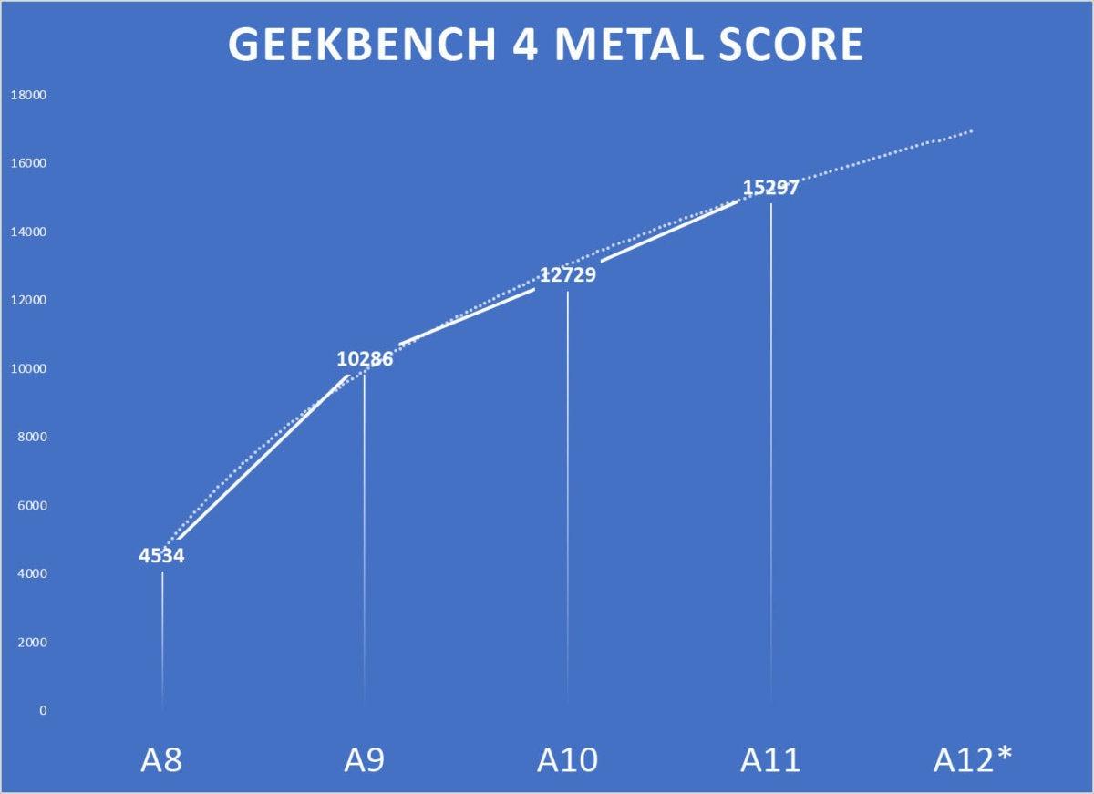 a12preview gb4 metal