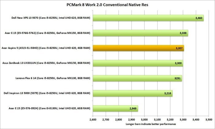 acer aspire 5 pcmark work 8 conventional