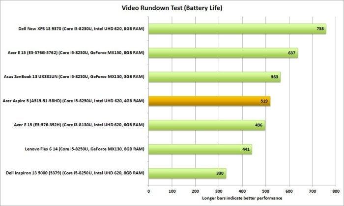 acer aspire 5 video rundown battery life