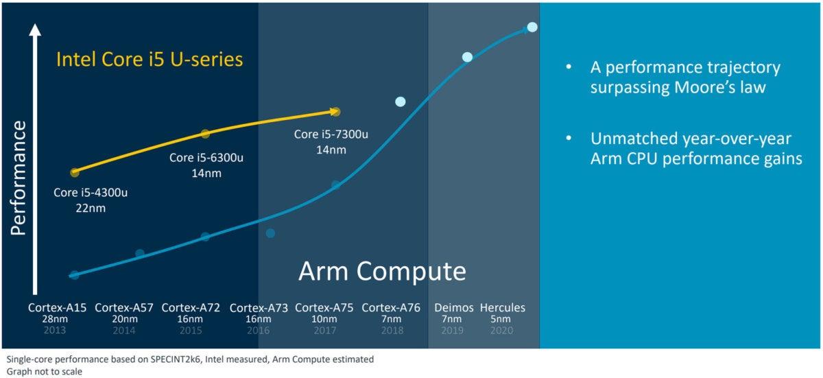 arm compute roadmap 2020