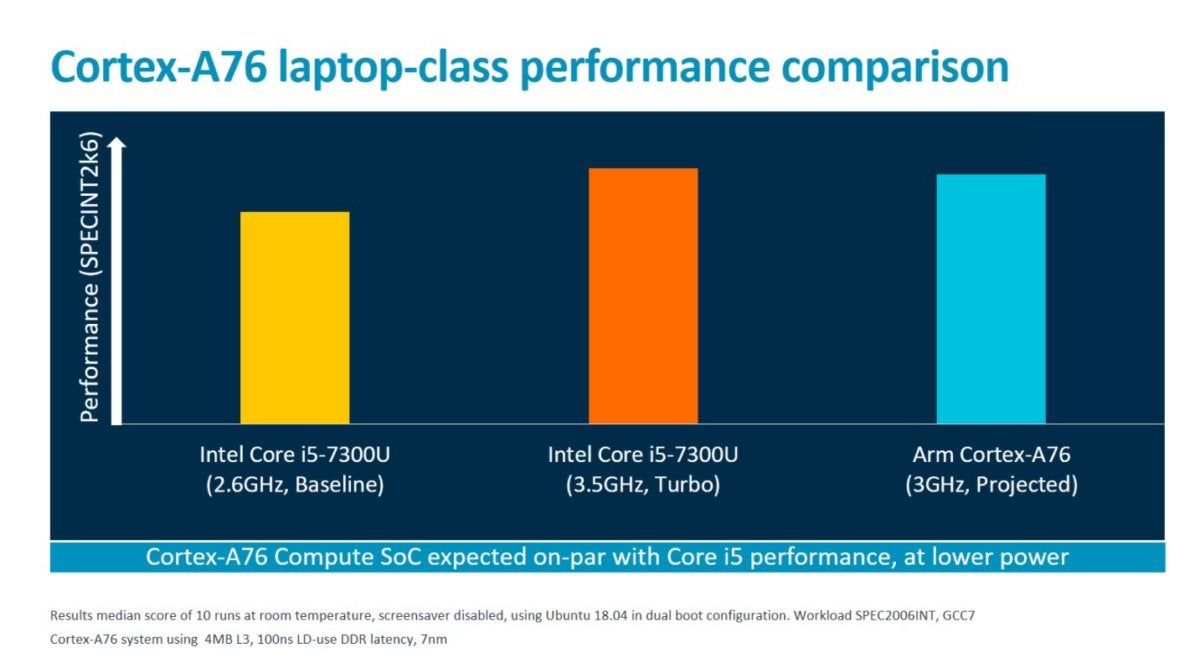 arm vs core clock 100768056 large - ARM challenges Intel in PCs with Deimos and Hercules chips