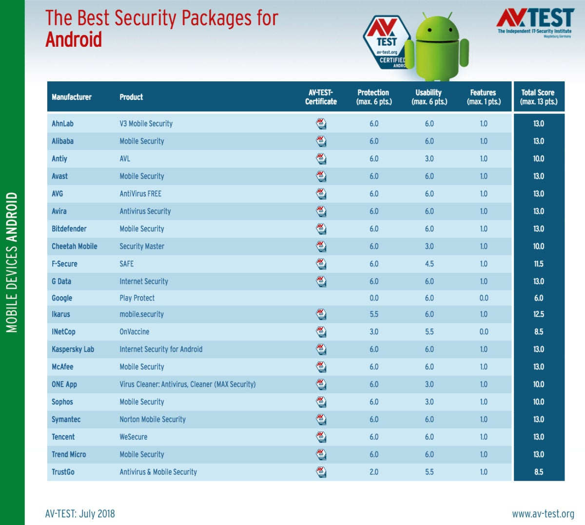 avtest 2018 07 mobile android table en