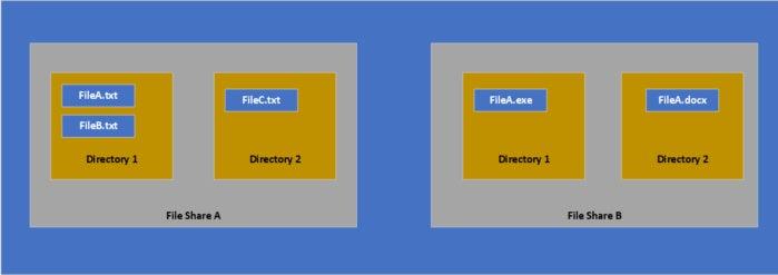 azure file storage figure 1
