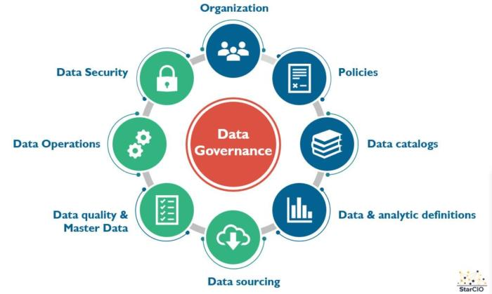 What is data governance? Data practices that address risk and drive opportunities.