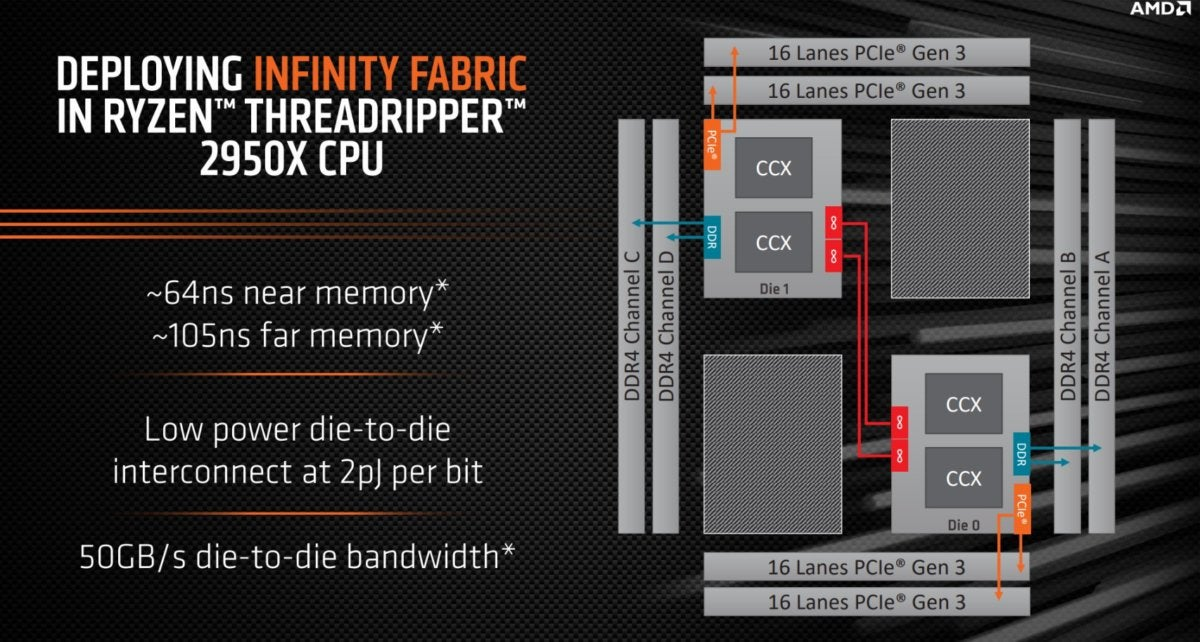 die top 2950x updated 100768695 large - How memory bandwidth is killing AMD's 32-core Threadripper performance