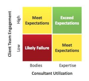 expectations matrix