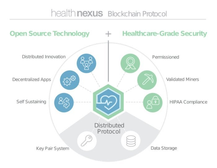 By 2020, 1-in-5 healthcare orgs will adopt blockchain