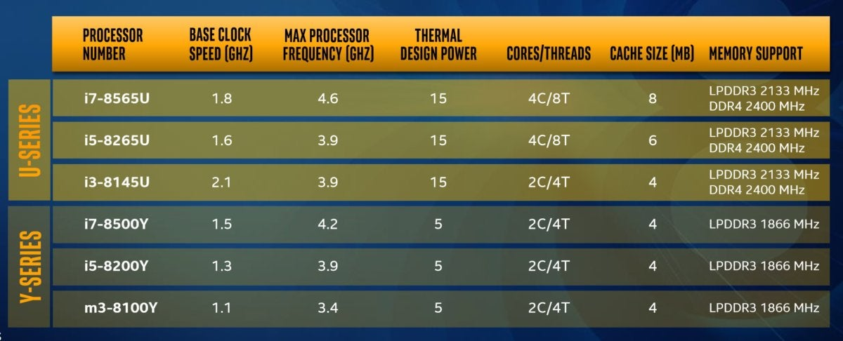 intel whiskey lake amber lake speeds and feeds