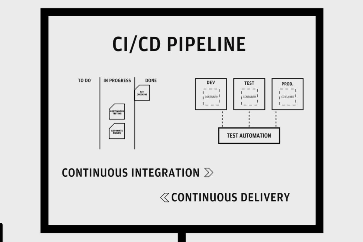 How to deliver code faster with CI/CD