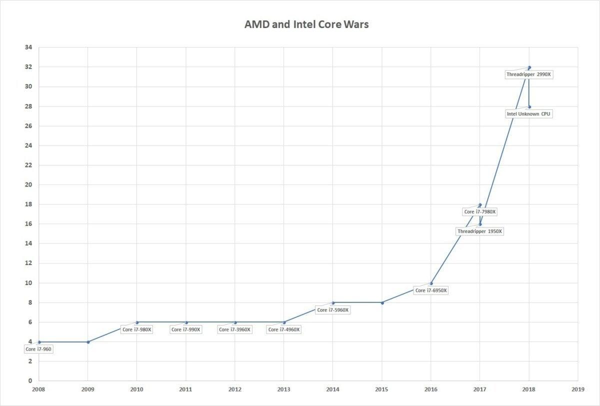 moar core wars